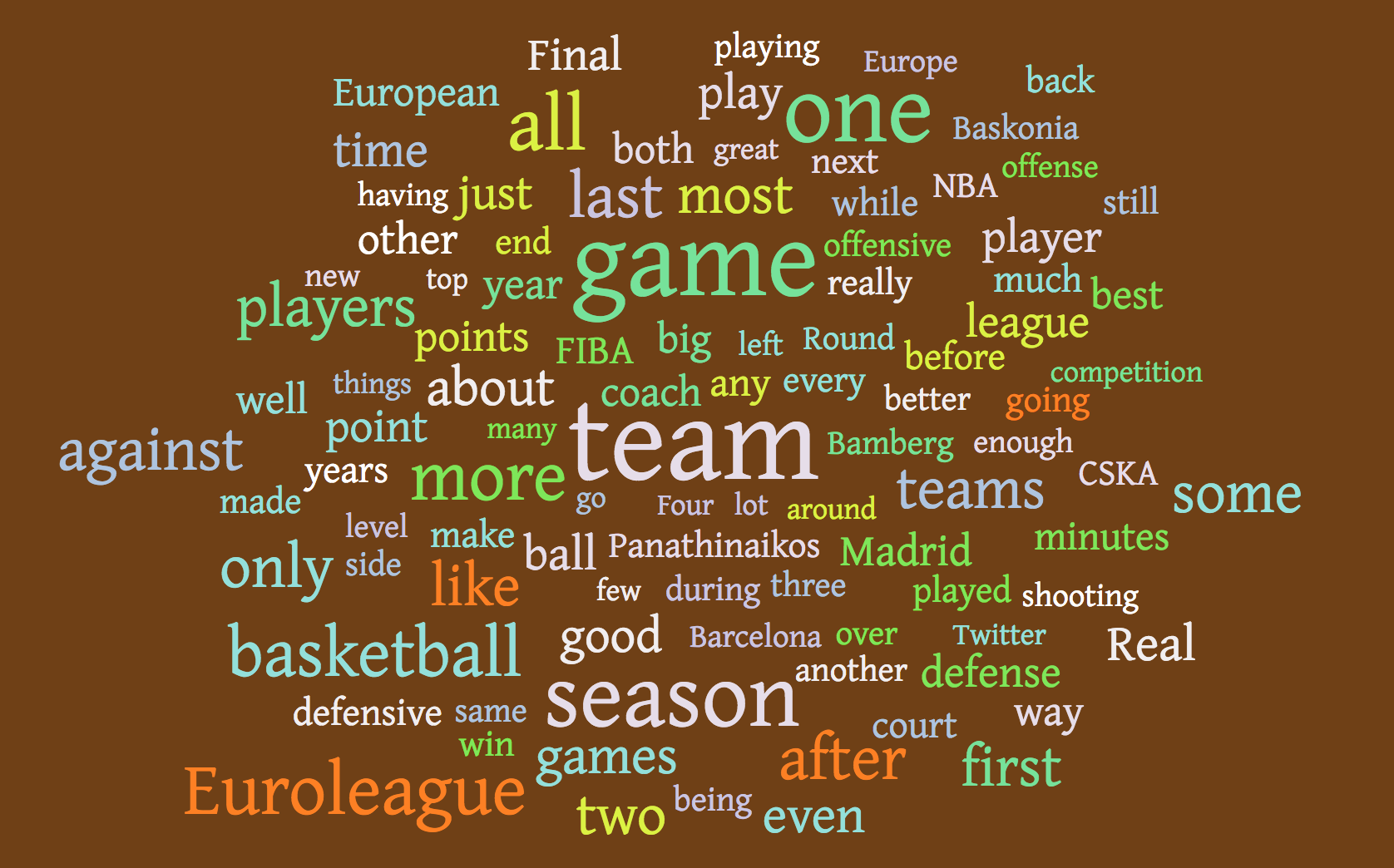 CourtSide Diaries 365 Days WordCloud