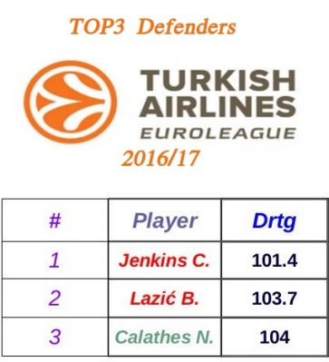 Top 3 Defenders in the 2016/17 EuroLeague Regular Season