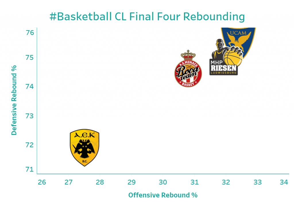 BCL F4 2018 Rebounding Percentages